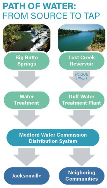 Conservation-our water source